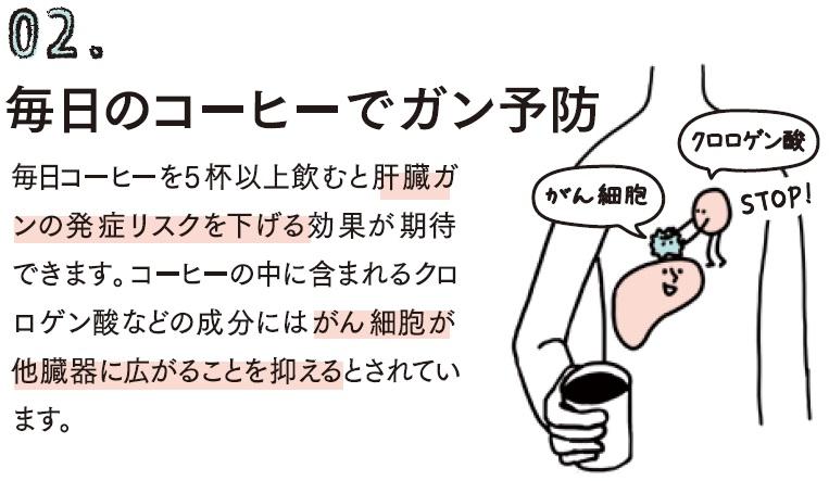 毎日コーヒーを5杯以上飲むと肝臓ガンの発祥リスクを下げる効果が期待できます。コーヒーの中に含まれるクロロゲン酸などの成分にはがん細胞が他の臓器に広がることを抑えるとされています。